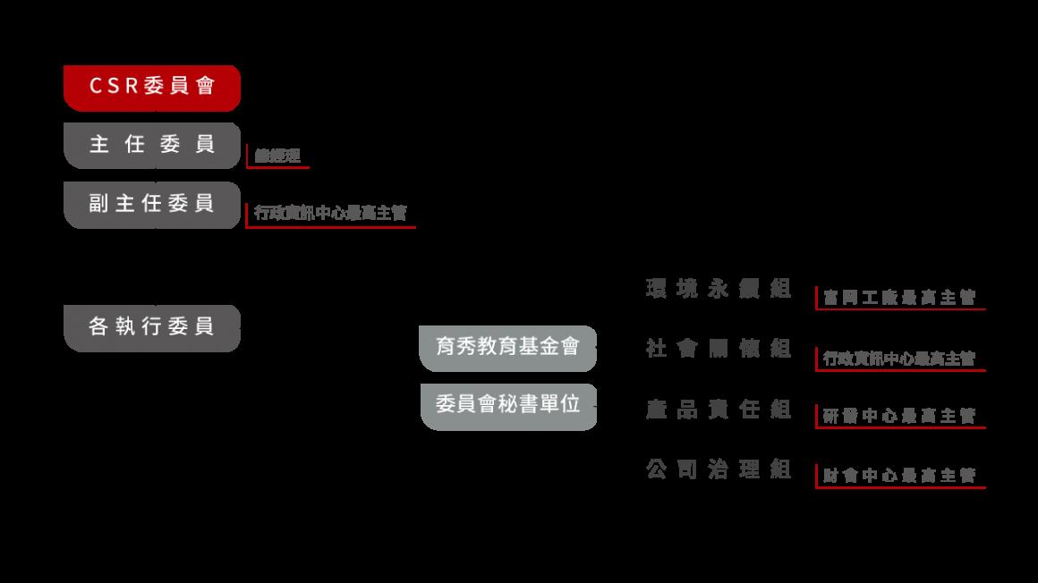 CSR組織圖