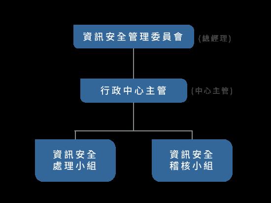 資訊安全委員會_組織圖