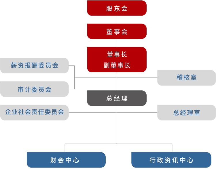 官網_組織圖